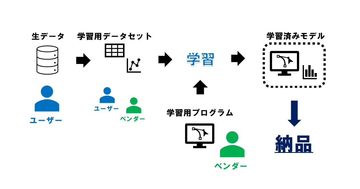AI開発の流れ