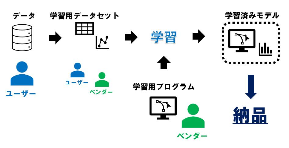 AI開発プロジェクトの流れ