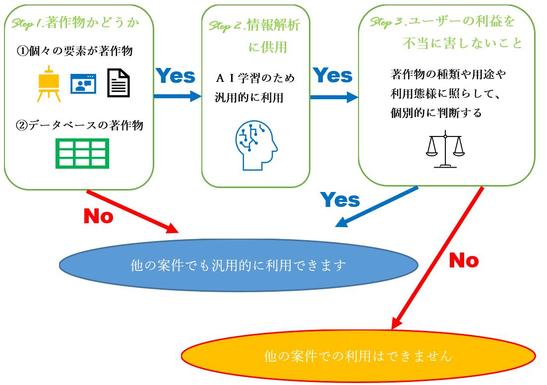 著作権法30条の4とAI開発プロジェクトとの関係